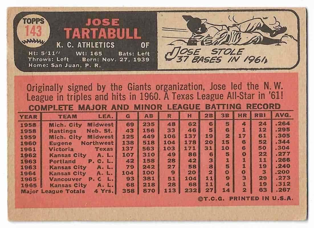 1966 Topps Jose Tartabull #143 card back image