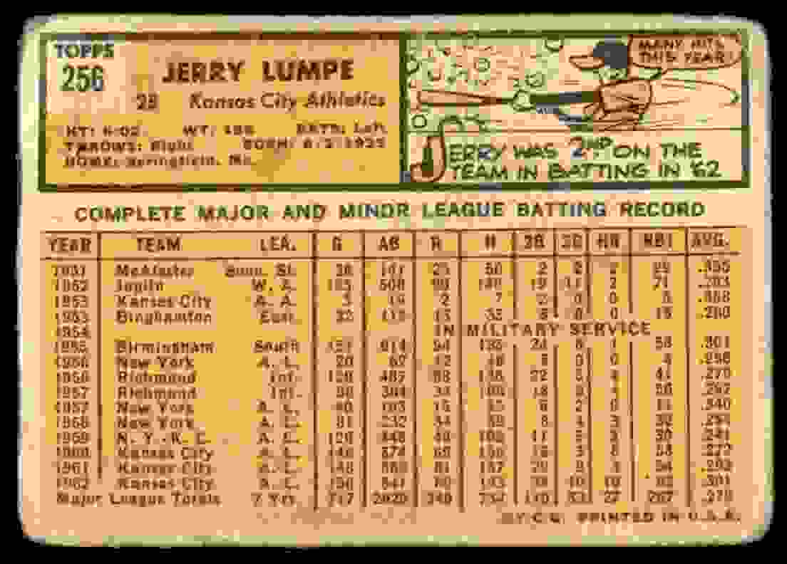 1963 Topps Jerry Lumpe #256 card back image