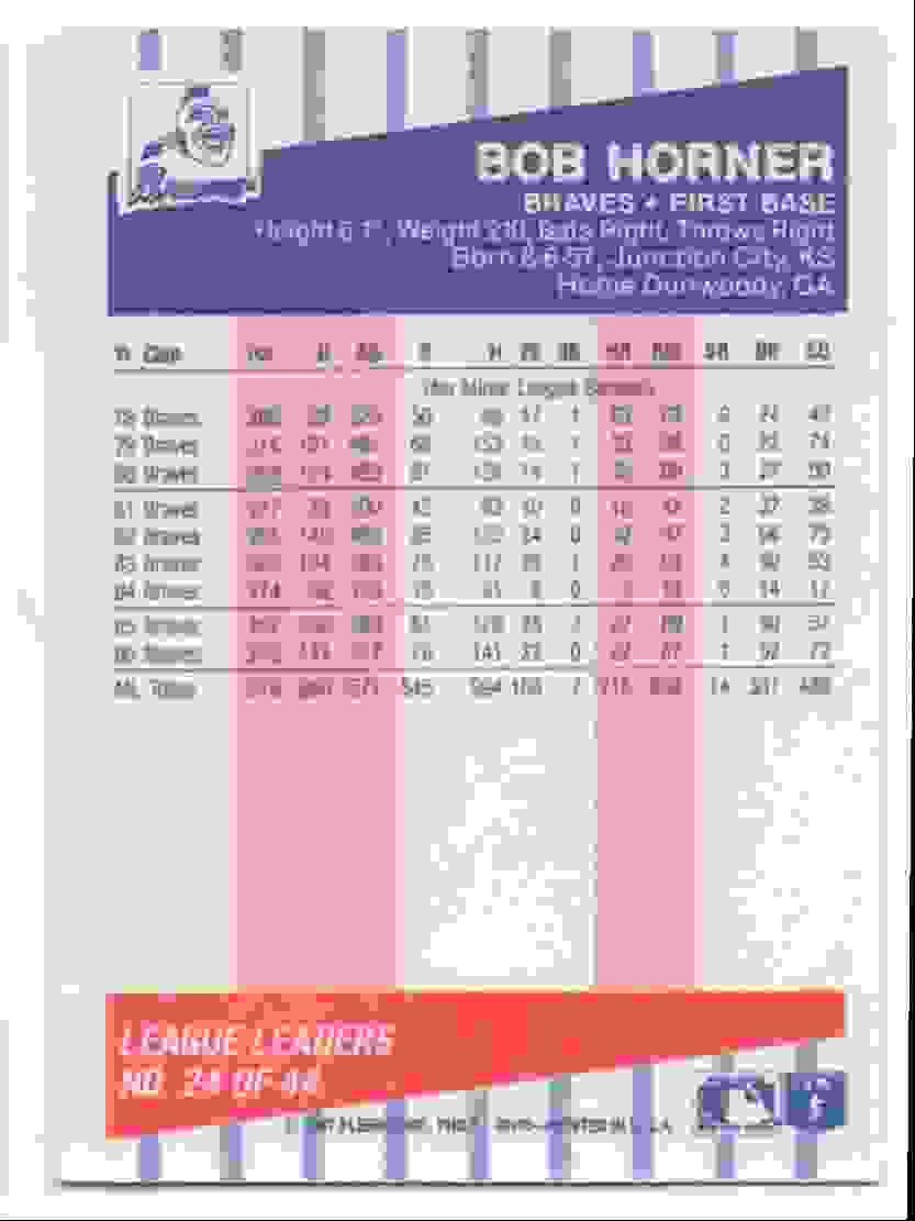 1987 Fleer League Leaders Bob Horner #24 card back image