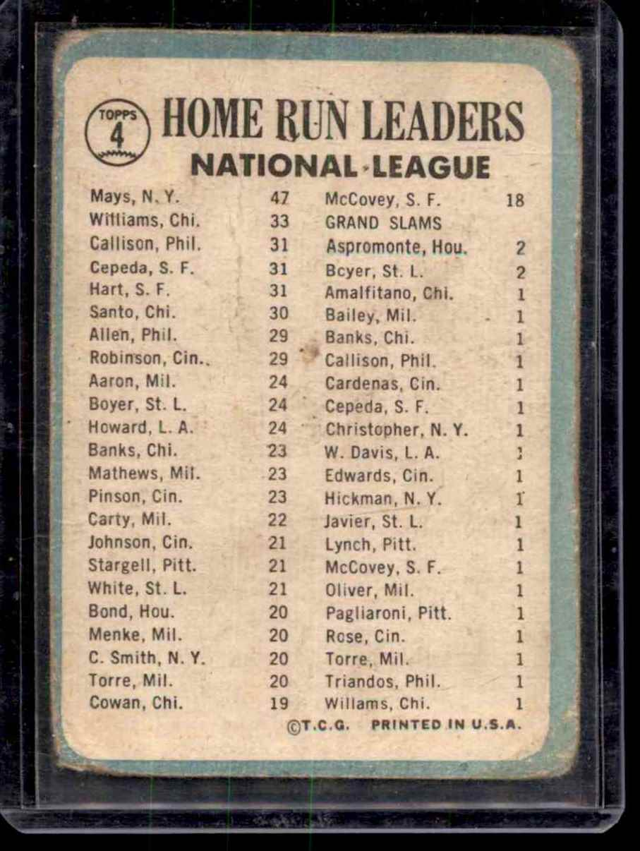 1965 Topps Nl Home Run Leaders/Willie Mays/Billy Williams/Jim Ray Hart/Orlando Cepeda/Johnny Callison #4 card back image