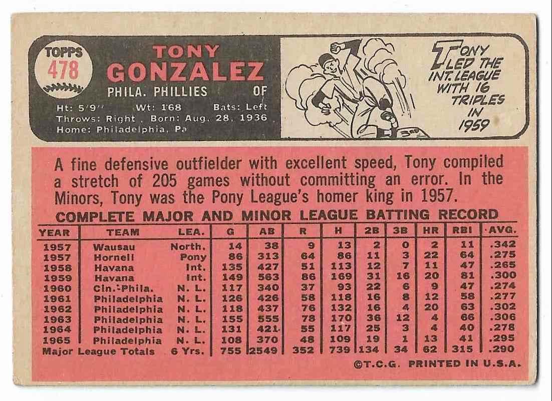 1966 Topps Tony Gonzalez #478 card back image