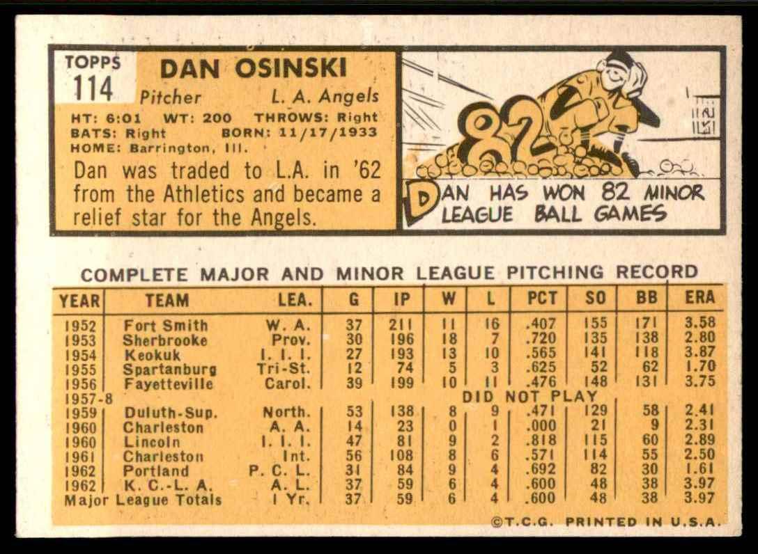 1963 Topps EX-Mt Dan Osinski #114 card back image