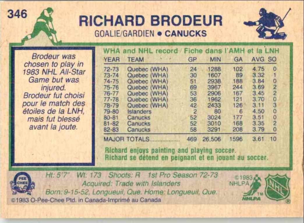1983-84 O-Pee-Chee Richard Brodeur #346 card back image