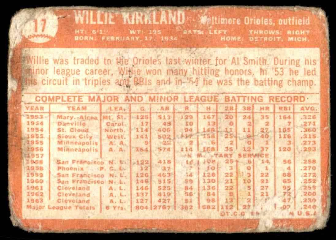 1964 Topps Willie Kirkland #17 card back image