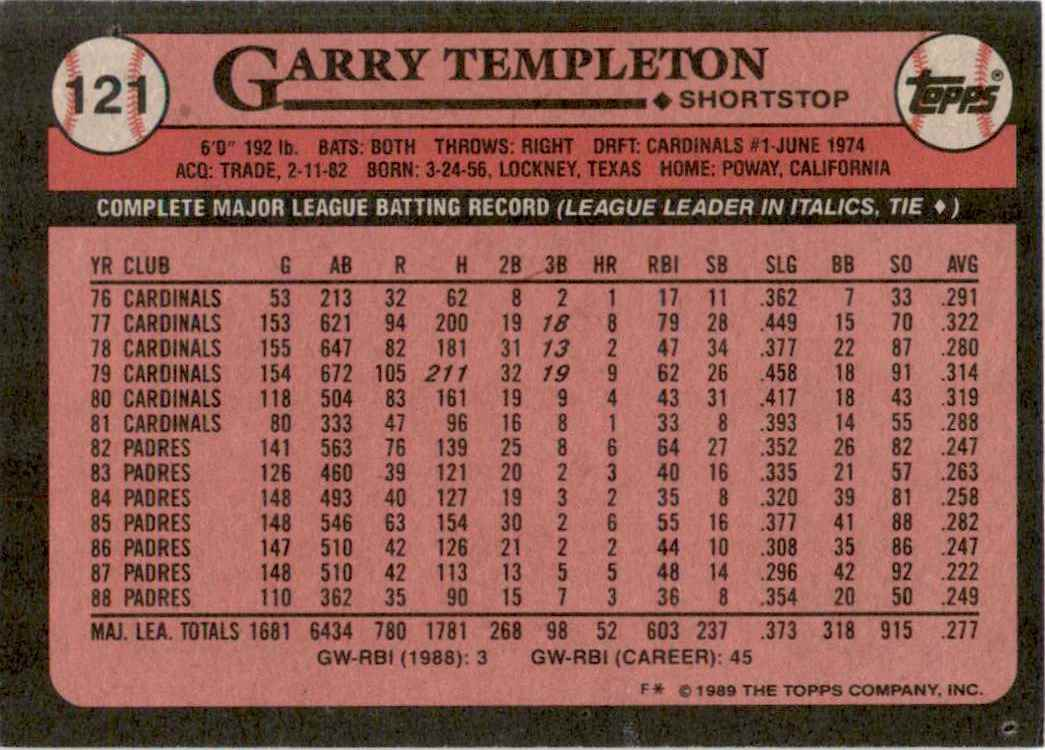 1989 Topps Garry Templeton #121 card back image