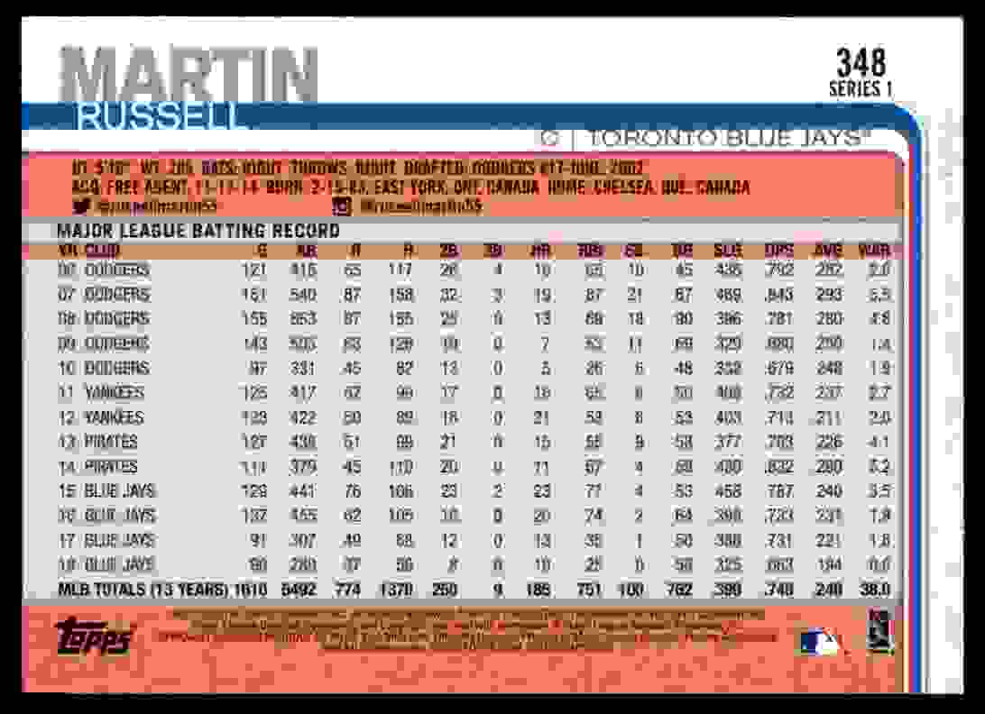 2019 Topps Russell Martin #348 card back image