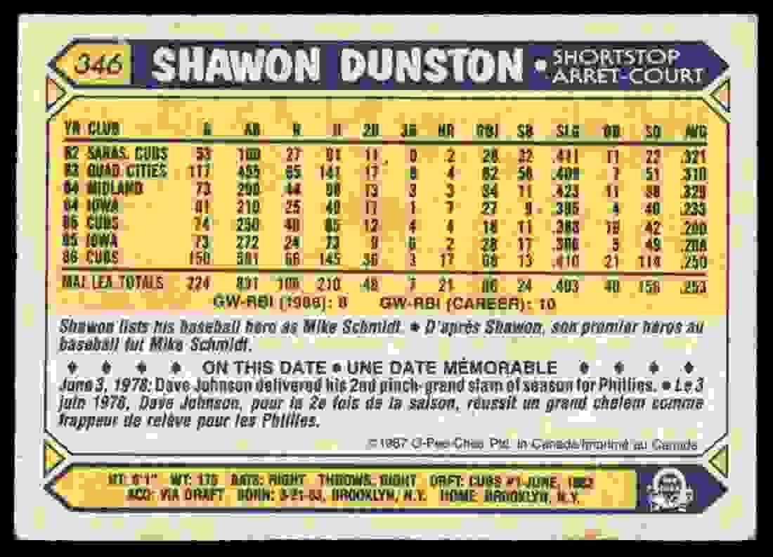 1987 O-Pee-Chee Shawon Dunston #346 card back image