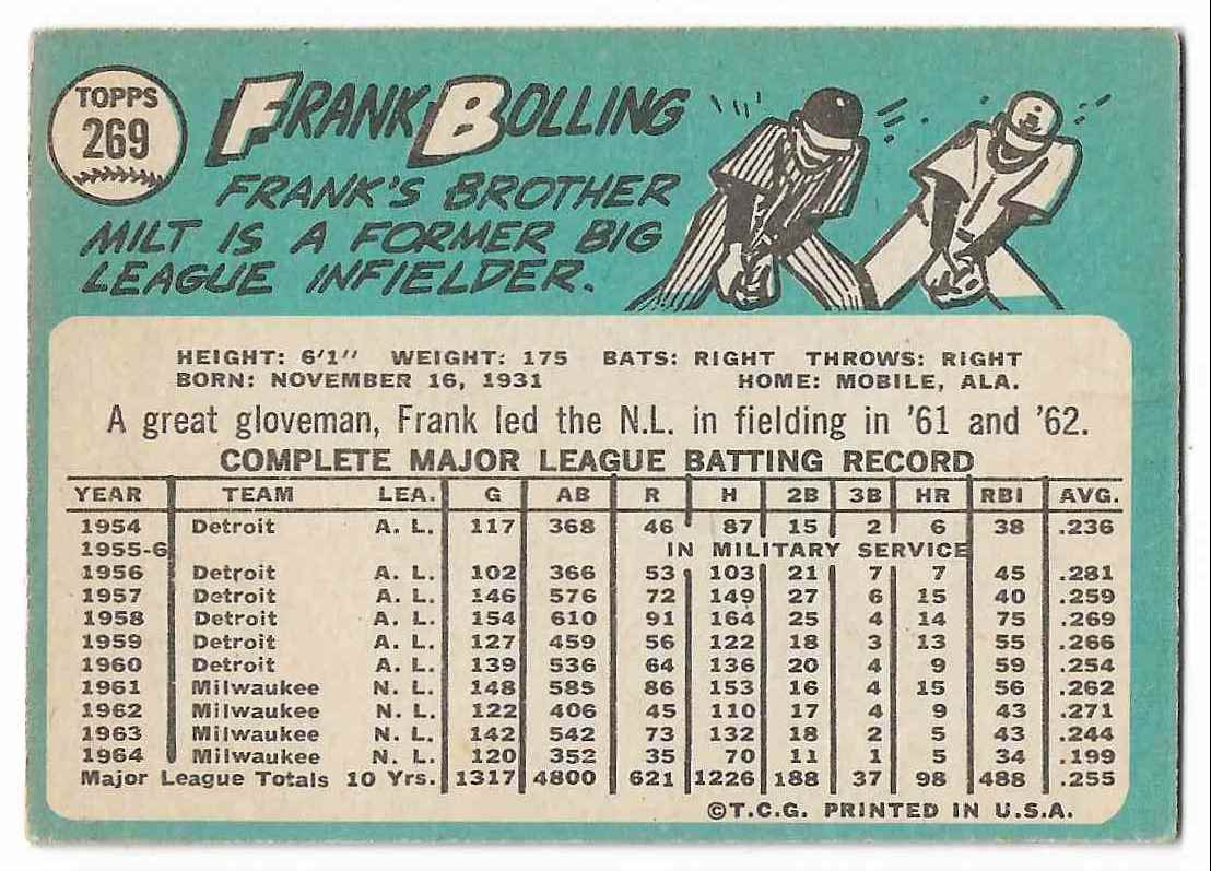 1965 Topps Frank Bolling #269 card back image